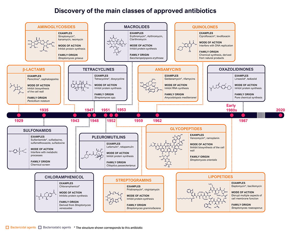 Timeline of antibiotic discovery